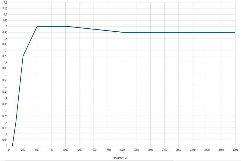 Schallabsorption Akustikelemente A-Klasse